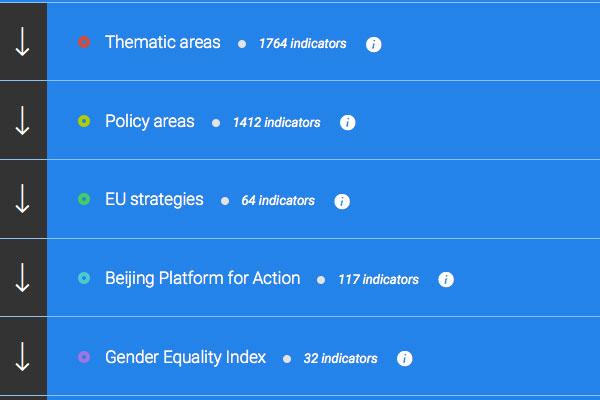 Gender Statistics Database